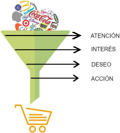 Modelo AIDA: Embudo de ventas.