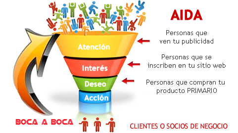 Marketing Digital en el modelo AIDA