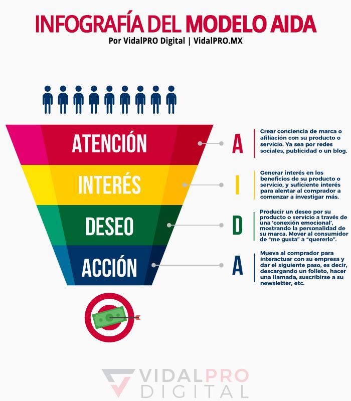 Infografía del Modelo AIDA - Marketing