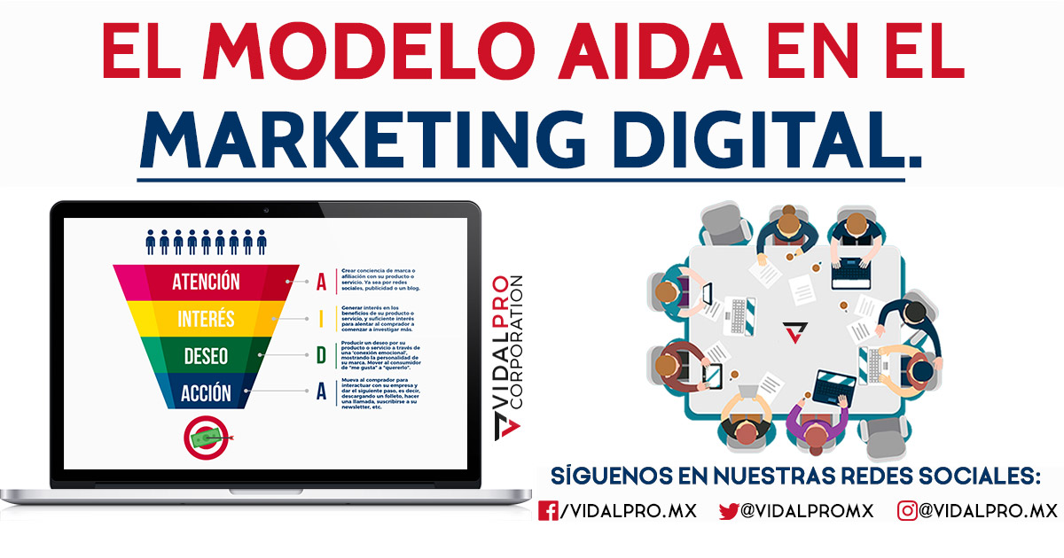 Modelo AIDA Marketing Digital